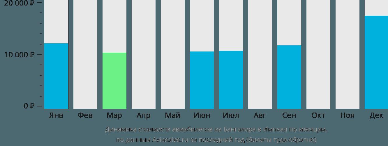 Динамика стоимости авиабилетов из Бангалора в Импхал по месяцам