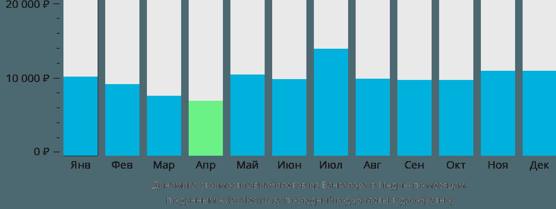 Динамика стоимости авиабилетов из Бангалора в Индию по месяцам