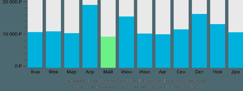Динамика стоимости авиабилетов из Бангалора в Багдогру по месяцам