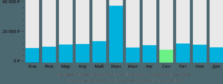 Динамика стоимости авиабилетов из Бангалора в Чандигарх по месяцам