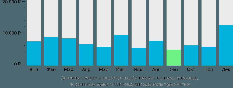 Динамика стоимости авиабилетов из Бангалора в Мангалур по месяцам