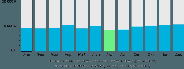 Динамика стоимости авиабилетов из Бангалора в Джайпур по месяцам