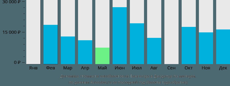 Динамика стоимости авиабилетов из Бангалора в Джодхпур по месяцам