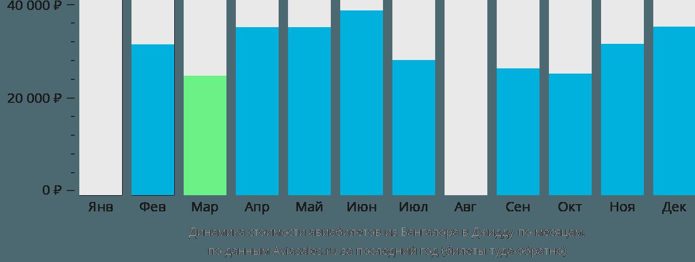 Динамика стоимости авиабилетов из Бангалора в Джидду по месяцам
