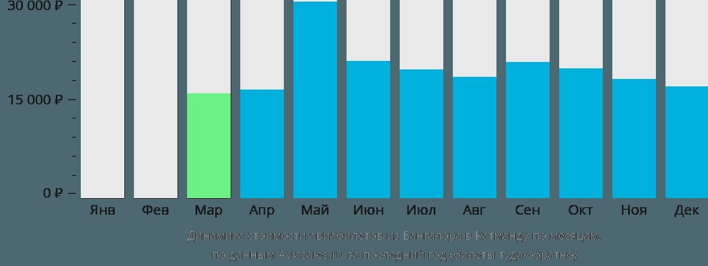Динамика стоимости авиабилетов из Бангалора в Катманду по месяцам