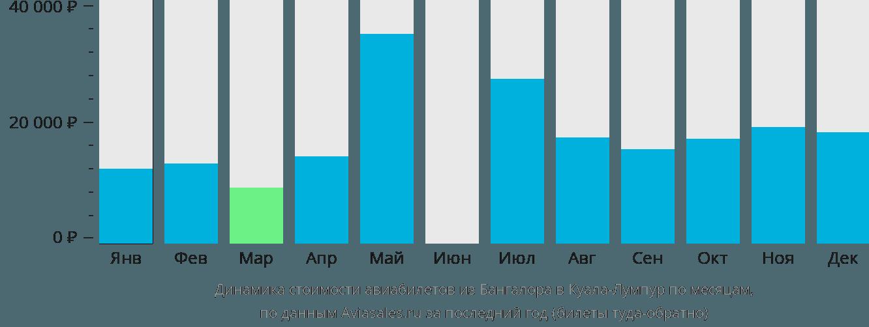 Динамика стоимости авиабилетов из Бангалора в Куала-Лумпур по месяцам