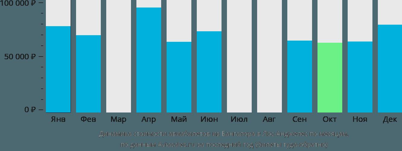 Динамика стоимости авиабилетов из Бангалора в Лос-Анджелес по месяцам