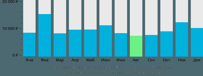 Динамика стоимости авиабилетов из Бангалора в Лакхнау по месяцам