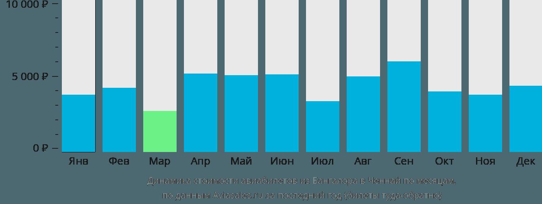 Динамика стоимости авиабилетов из Бангалора в Ченнай по месяцам