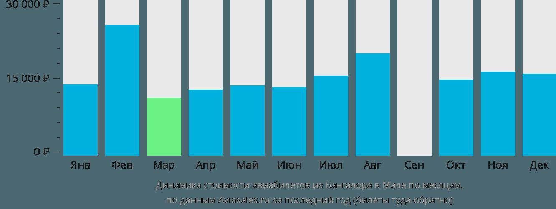 Динамика стоимости авиабилетов из Бангалора в Мале по месяцам