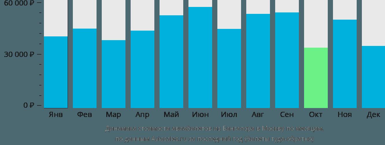 Динамика стоимости авиабилетов из Бангалора в Москву по месяцам