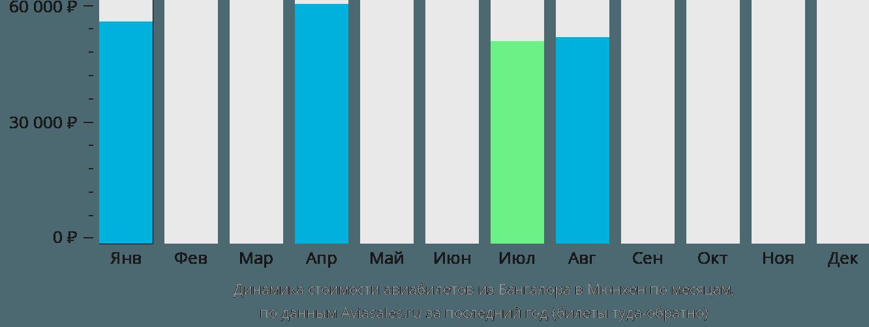 Динамика стоимости авиабилетов из Бангалора в Мюнхен по месяцам