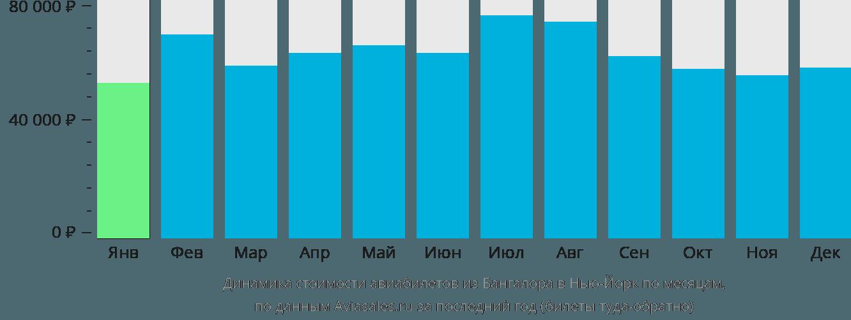 Динамика стоимости авиабилетов из Бангалора в Нью-Йорк по месяцам