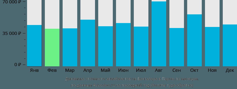 Динамика стоимости авиабилетов из Бангалора в Париж по месяцам