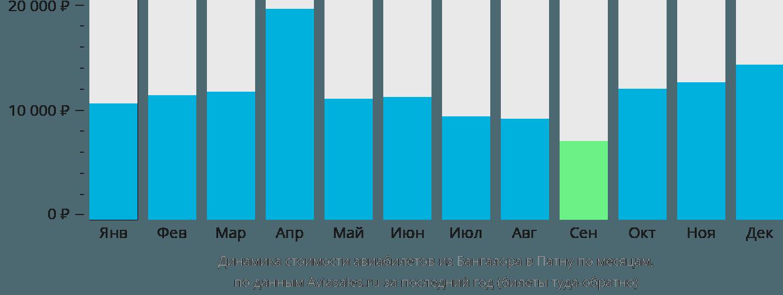 Динамика стоимости авиабилетов из Бангалора в Патну по месяцам