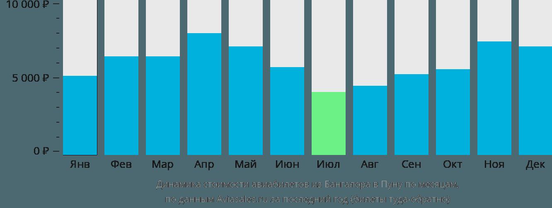 Динамика стоимости авиабилетов из Бангалора в Пуну по месяцам