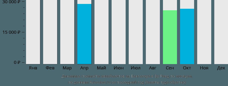 Динамика стоимости авиабилетов из Бангалора в Эр-Рияд по месяцам
