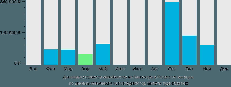 Динамика стоимости авиабилетов из Бангалора в Россию по месяцам
