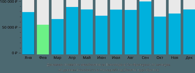Динамика стоимости авиабилетов из Бангалора в Сан-Франциско по месяцам