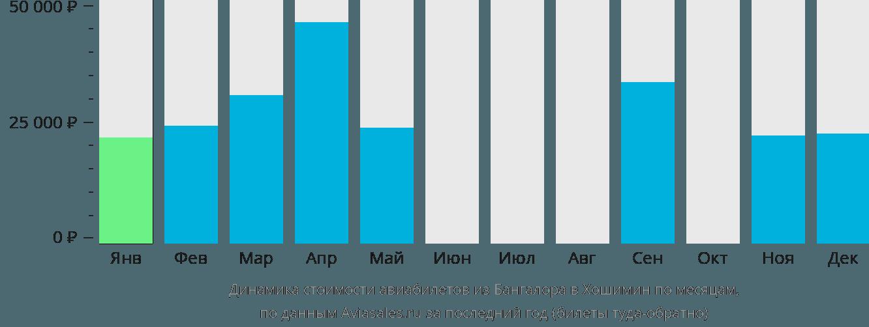 Динамика стоимости авиабилетов из Бангалора в Хошимин по месяцам