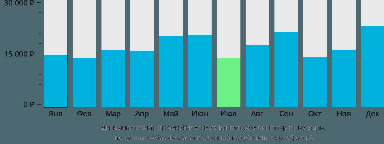 Динамика стоимости авиабилетов из Бангалора в Сингапур по месяцам