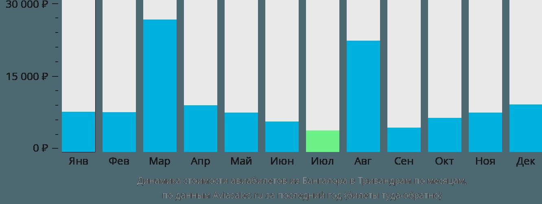 Динамика стоимости авиабилетов из Бангалора в Тривандрам по месяцам