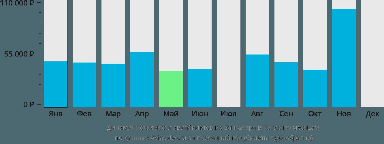 Динамика стоимости авиабилетов из Бангалора в Токио по месяцам