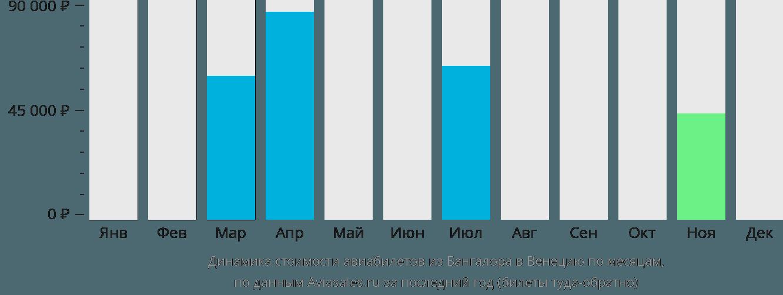 Динамика стоимости авиабилетов из Бангалора в Венецию по месяцам