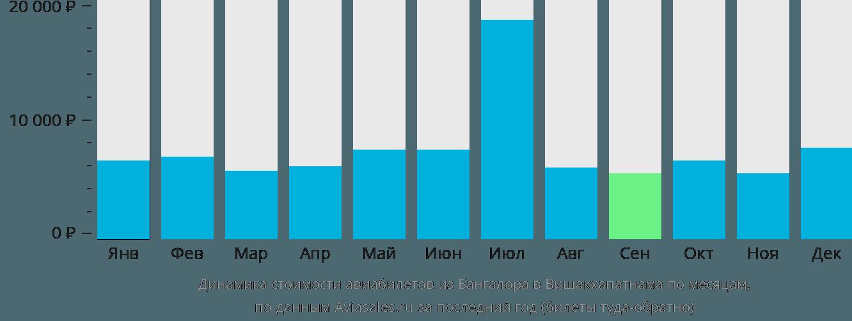 Динамика стоимости авиабилетов из Бангалора в Вишакхапатнама по месяцам