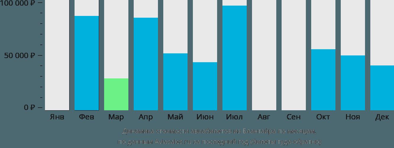 Динамика стоимости авиабилетов из Блантайра по месяцам