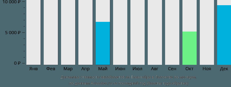 Динамика стоимости авиабилетов из Блантайра в Лилонгве по месяцам