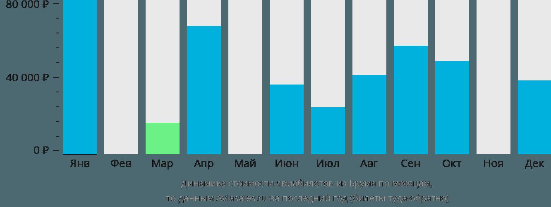 Динамика стоимости авиабилетов из Брума по месяцам