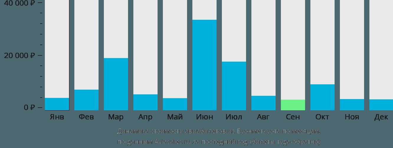 Динамика стоимости авиабилетов из Буонметхуота по месяцам