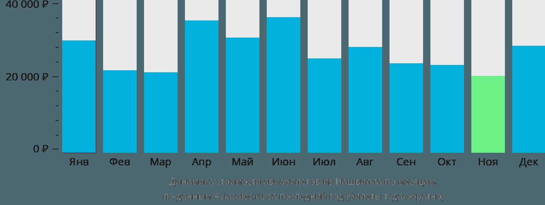 Динамика стоимости авиабилетов из Нашвилла по месяцам