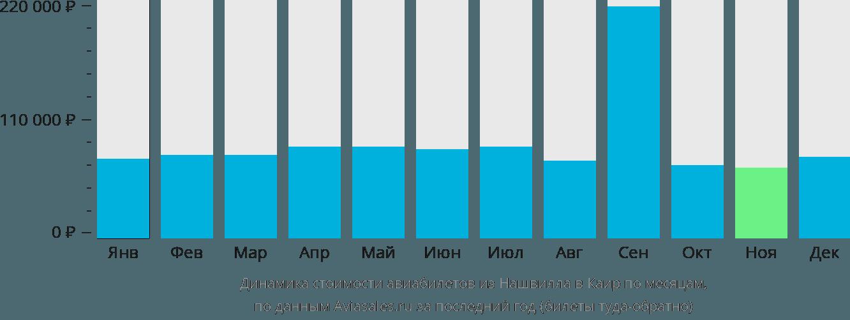 Динамика стоимости авиабилетов из Нашвилла в Каир по месяцам