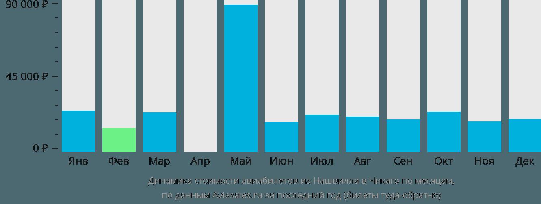 Динамика стоимости авиабилетов из Нашвилла в Чикаго по месяцам