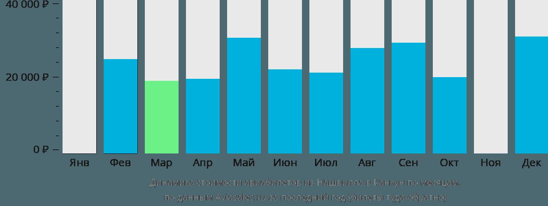 Динамика стоимости авиабилетов из Нашвилла в Канкун по месяцам