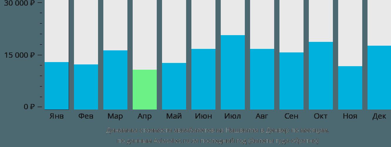 Динамика стоимости авиабилетов из Нашвилла в Денвер по месяцам