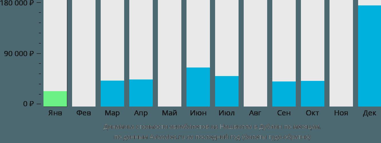 Динамика стоимости авиабилетов из Нашвилла в Дублин по месяцам