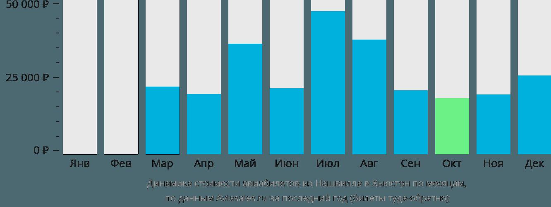 Динамика стоимости авиабилетов из Нашвилла в Хьюстон по месяцам