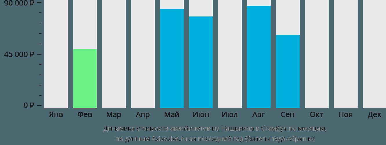 Динамика стоимости авиабилетов из Нашвилла в Стамбул по месяцам