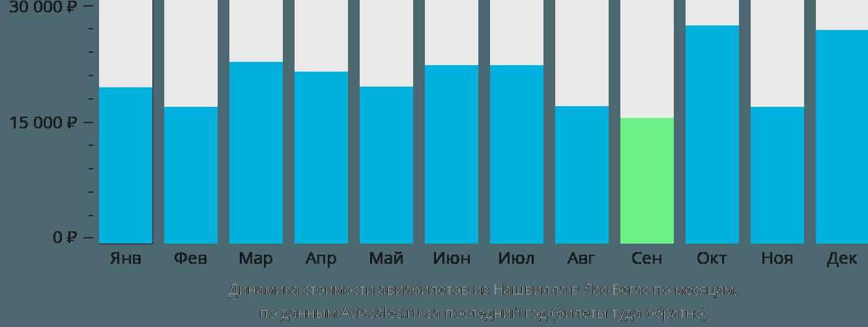 Динамика стоимости авиабилетов из Нашвилла в Лас-Вегас по месяцам