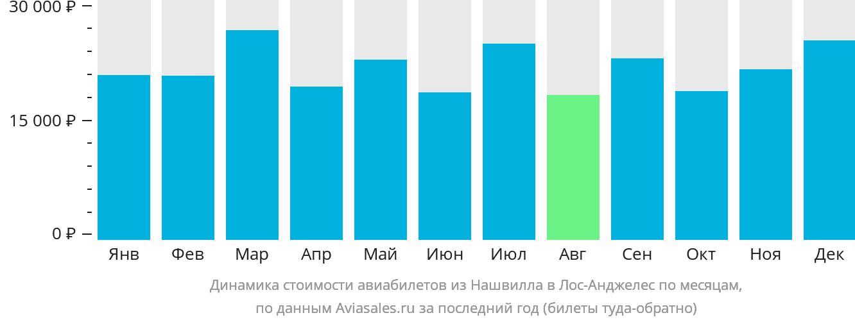 Динамика стоимости авиабилетов из Нашвилла в Лос-Анджелес по месяцам