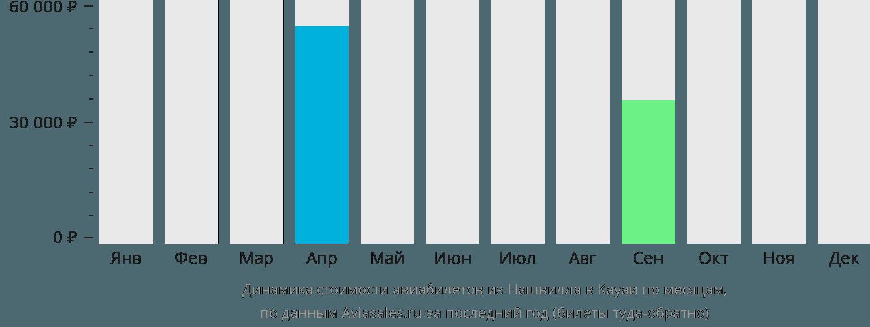 Динамика стоимости авиабилетов из Нашвилла в Кауаи по месяцам
