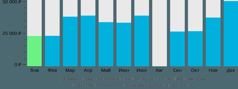 Динамика стоимости авиабилетов из Нашвилла в Монтего-Бей по месяцам