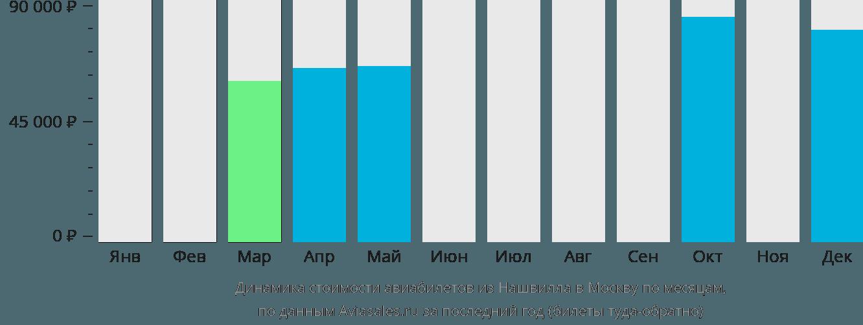 Динамика стоимости авиабилетов из Нашвилла в Москву по месяцам