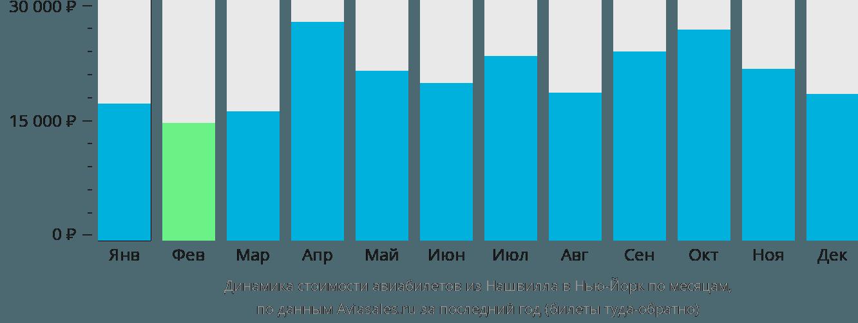 Динамика стоимости авиабилетов из Нашвилла в Нью-Йорк по месяцам