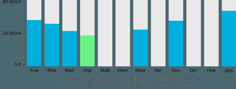 Динамика стоимости авиабилетов из Нашвилла в Онтарио по месяцам
