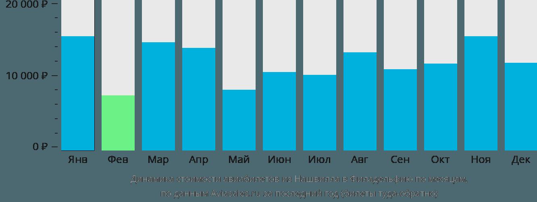 Динамика стоимости авиабилетов из Нашвилла в Филадельфию по месяцам
