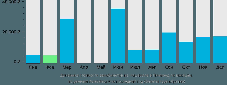 Динамика стоимости авиабилетов из Нашвилла в Ричмонд по месяцам